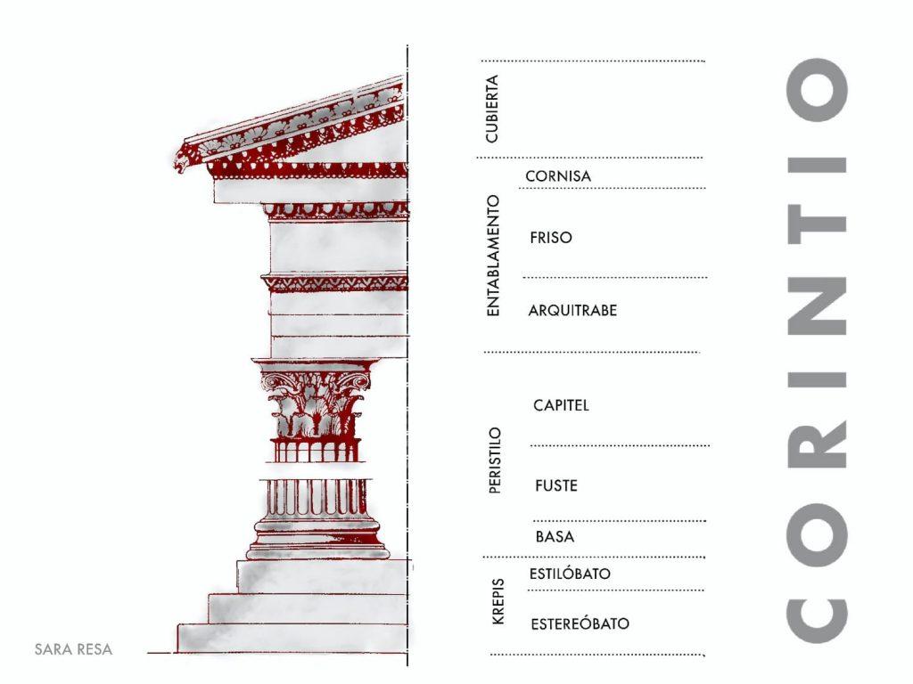 Esquema arquitectónico del orden corintio griego