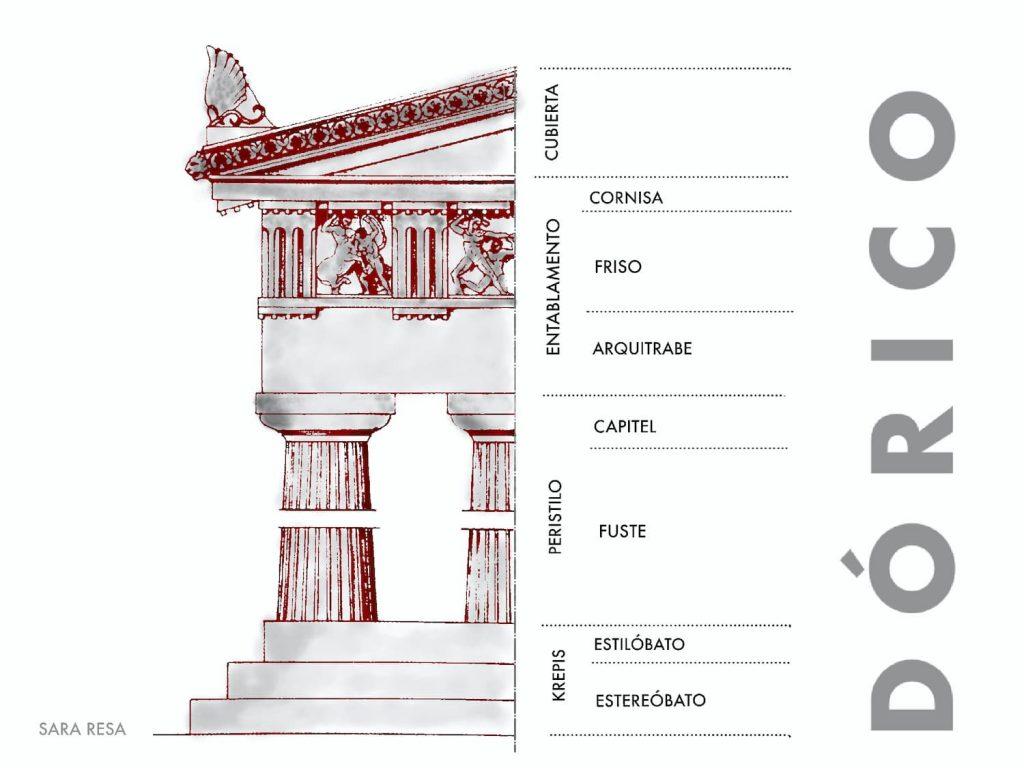 Esquema arquitectónico del orden dórico griego