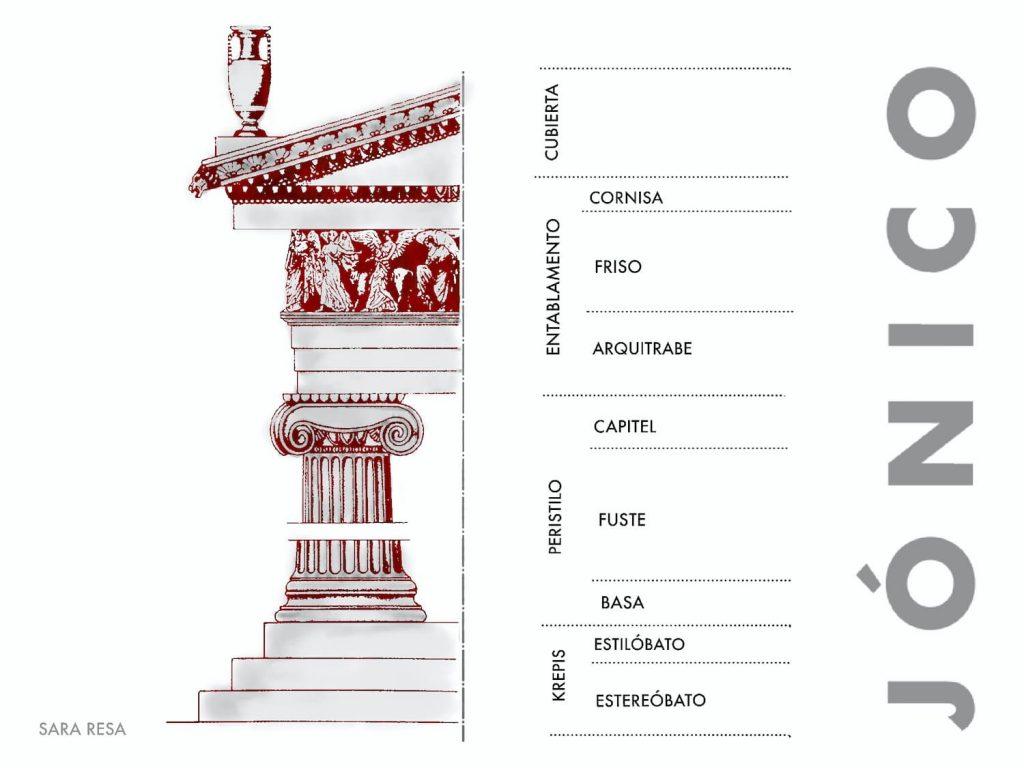 Esquema arquitectónico del orden jónico griego